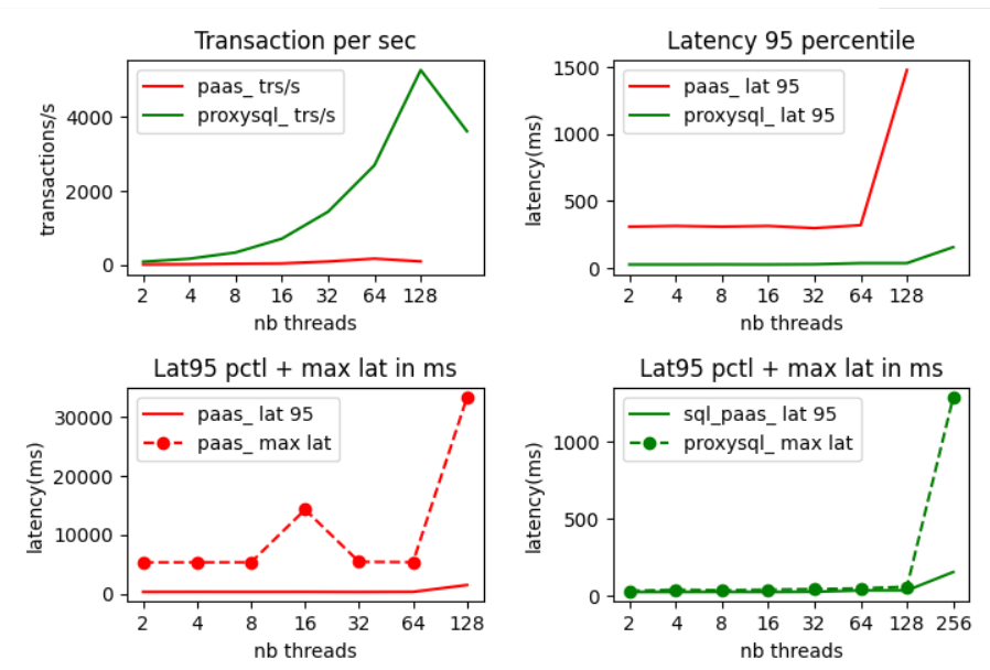 sysbench result with proxysql redirection